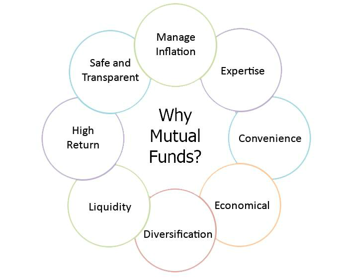 mutual funds better option for beginner