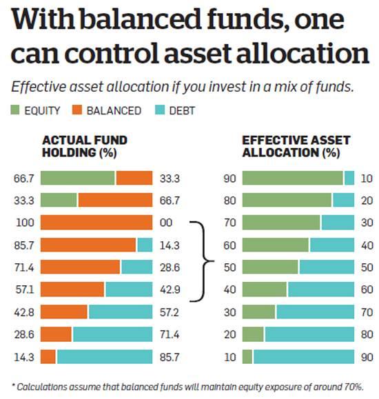 balanced-funds-asset-allocation