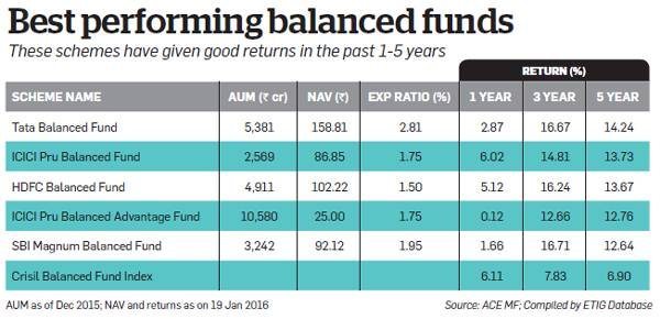 performing balanced-funds