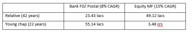 FD vs Mutual Funds