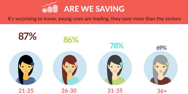 Are you saving