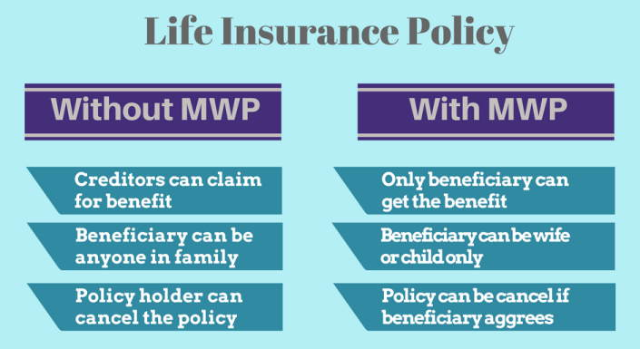 Insurance-Policy-with-MWP