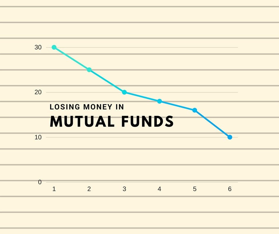 loosing money in mutual funds