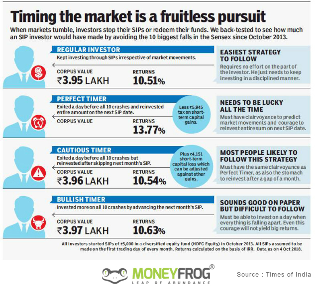 Timing the market is a fruitless pursuit